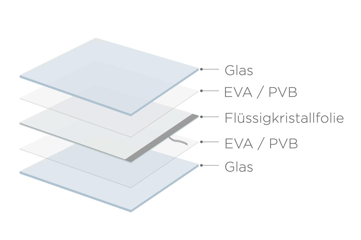 Schaltbares Glas